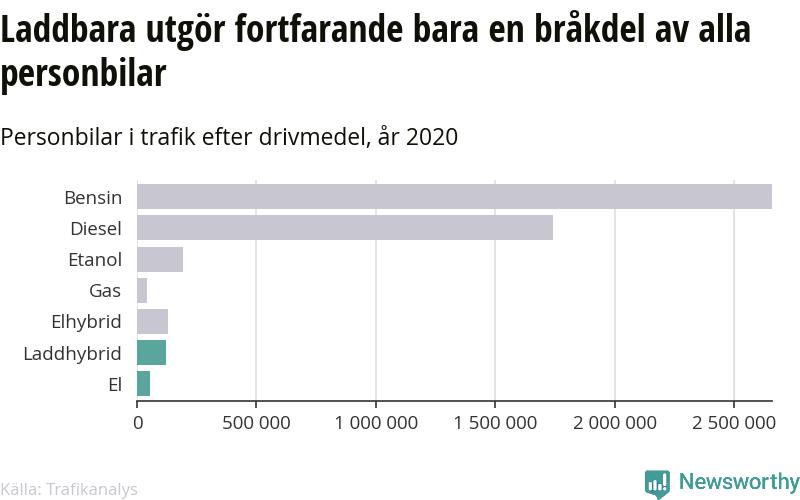 Laddbara bilar utgör fortfarande bara en bråkdel av alla personbilar