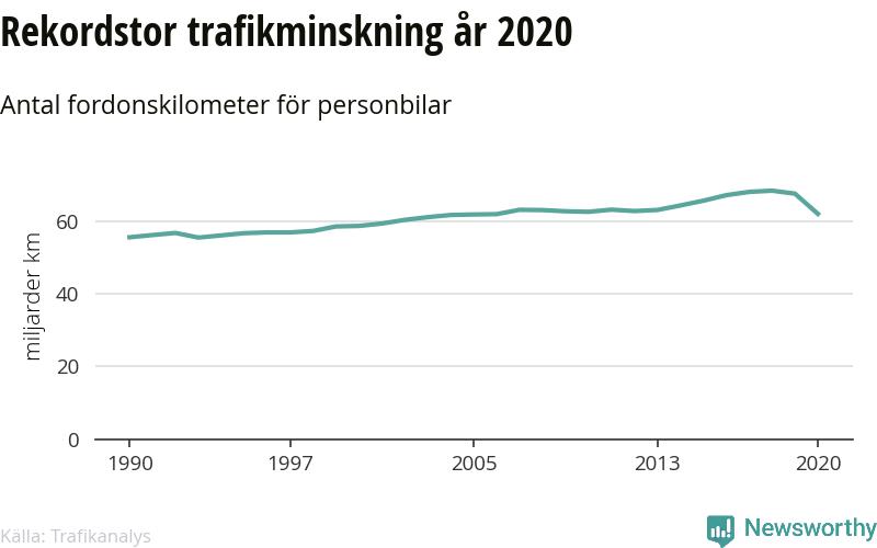 Rekordstor trafikminskning