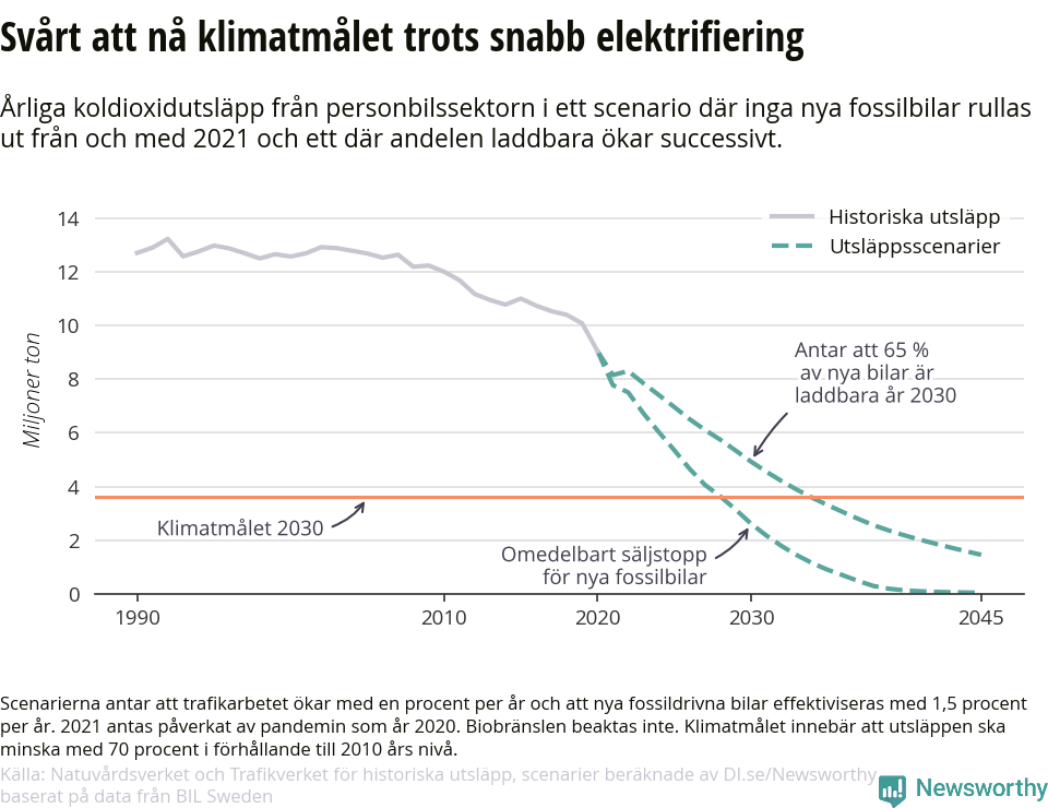 Svårt att nå klimatmålen trots snabb elektrifiering