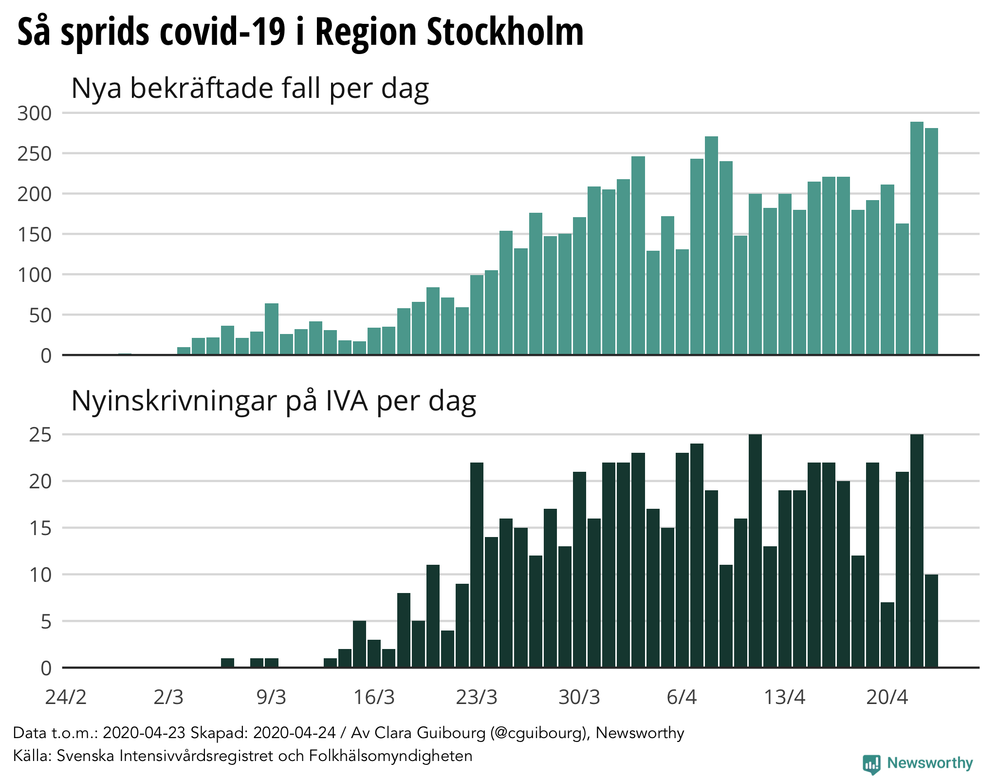 Newsworthy Corona Rapport Region Stockholm 24 April