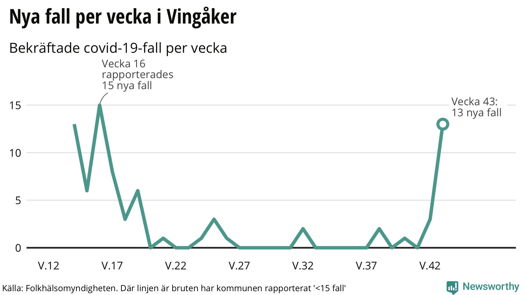 Doktor.se - Vingåkers Vårdcentral