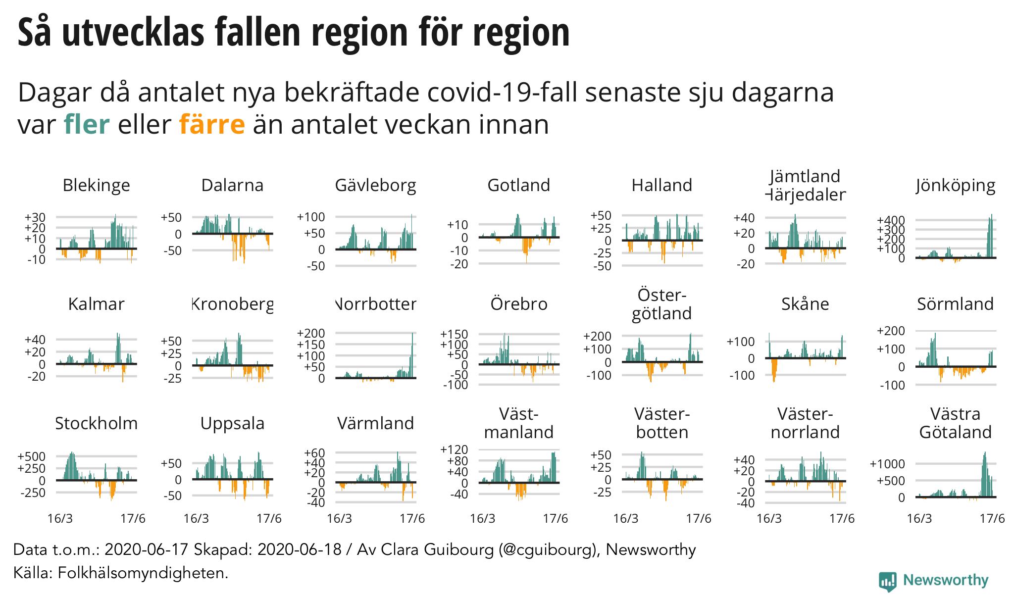 Så ökar/minskar antalet nya bekräftade fall per region