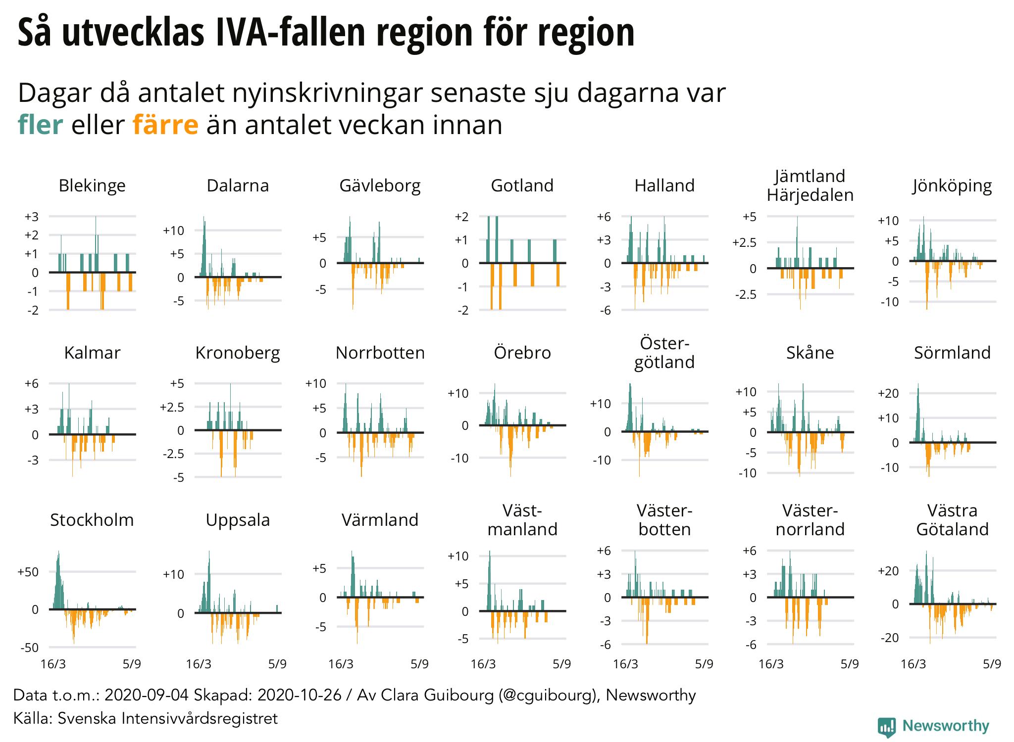 Så ökar/minskar antalet nya IVA-patienter per region