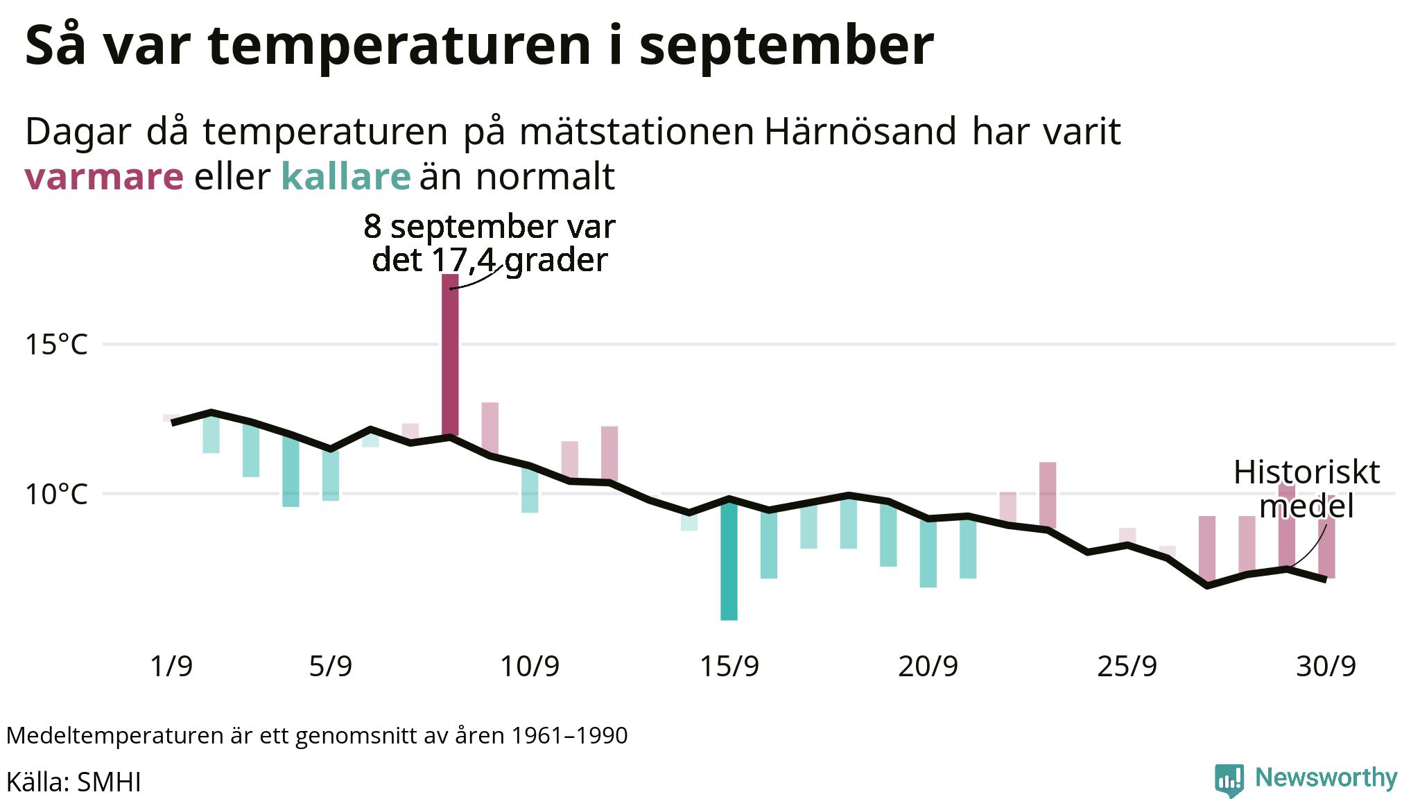 Graf: Temperaturen dag för dag i september vid Härnösand mätstation