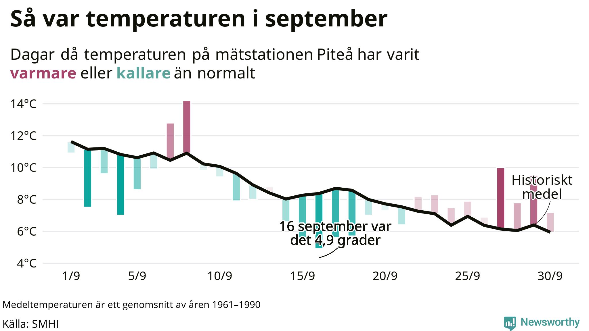 Graf: Temperaturen dag för dag i september vid Piteå mätstation