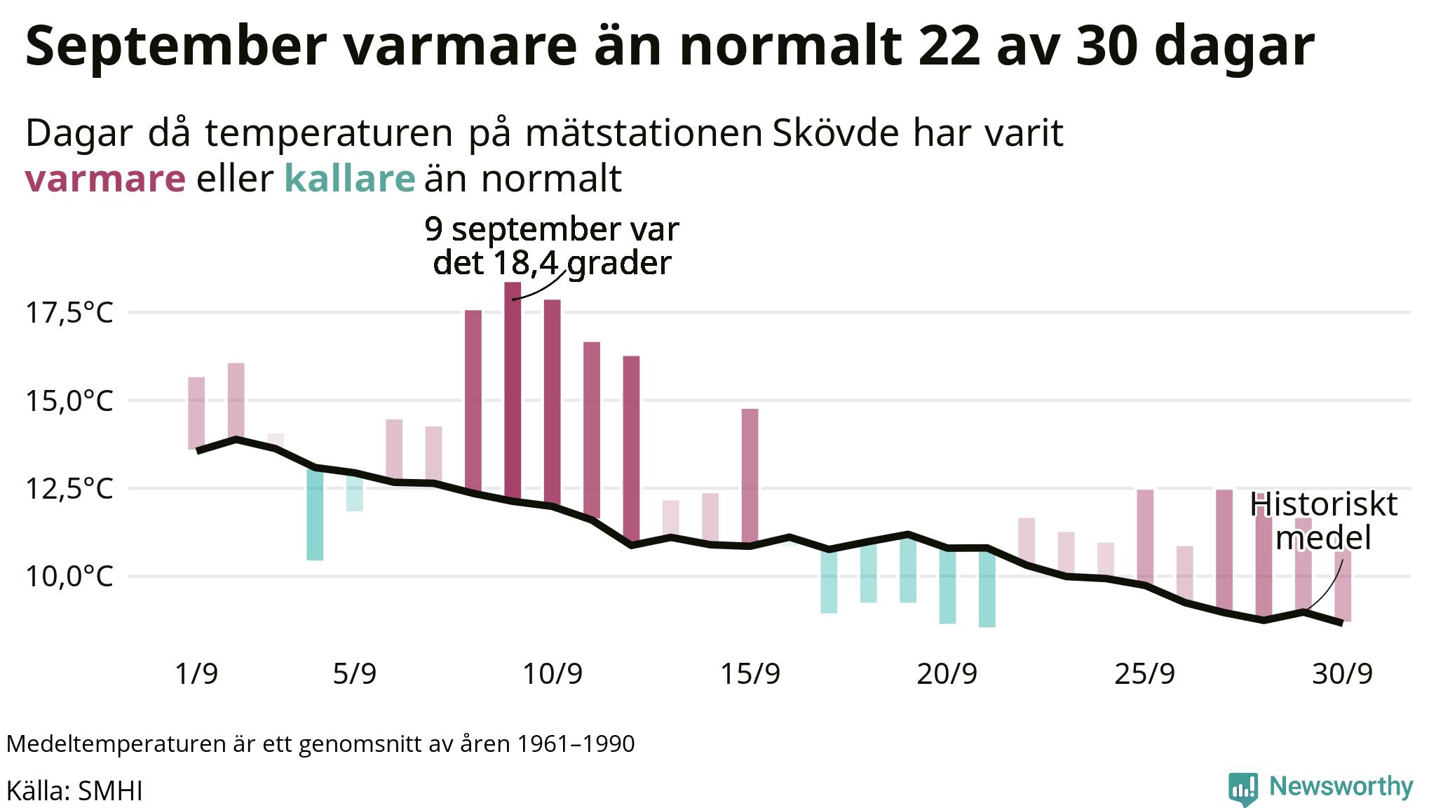 Graf: Temperaturen dag för dag i september vid Skövde mätstation