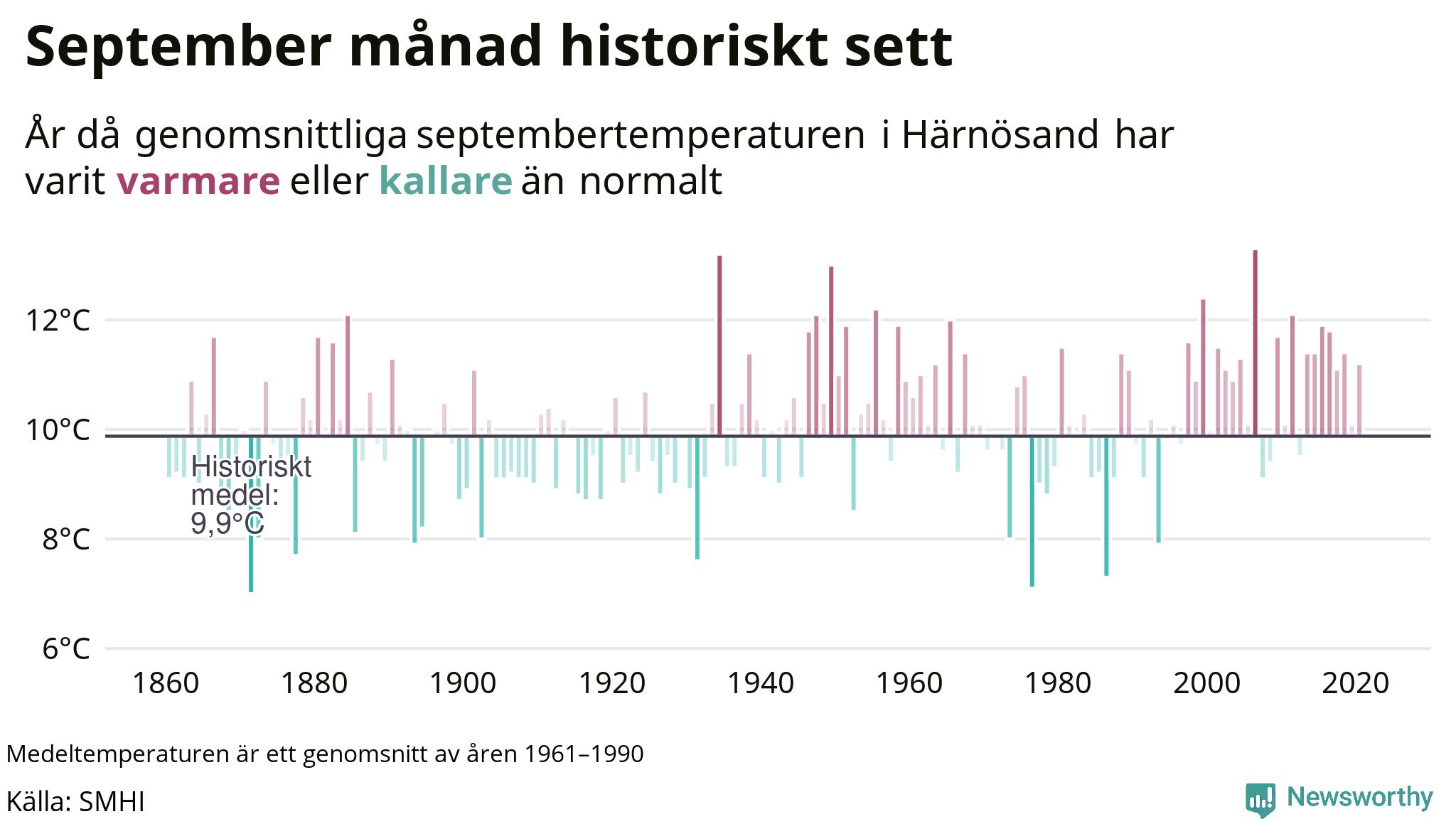 Graf: Medeltemperatur för september vid Härnösand år för år