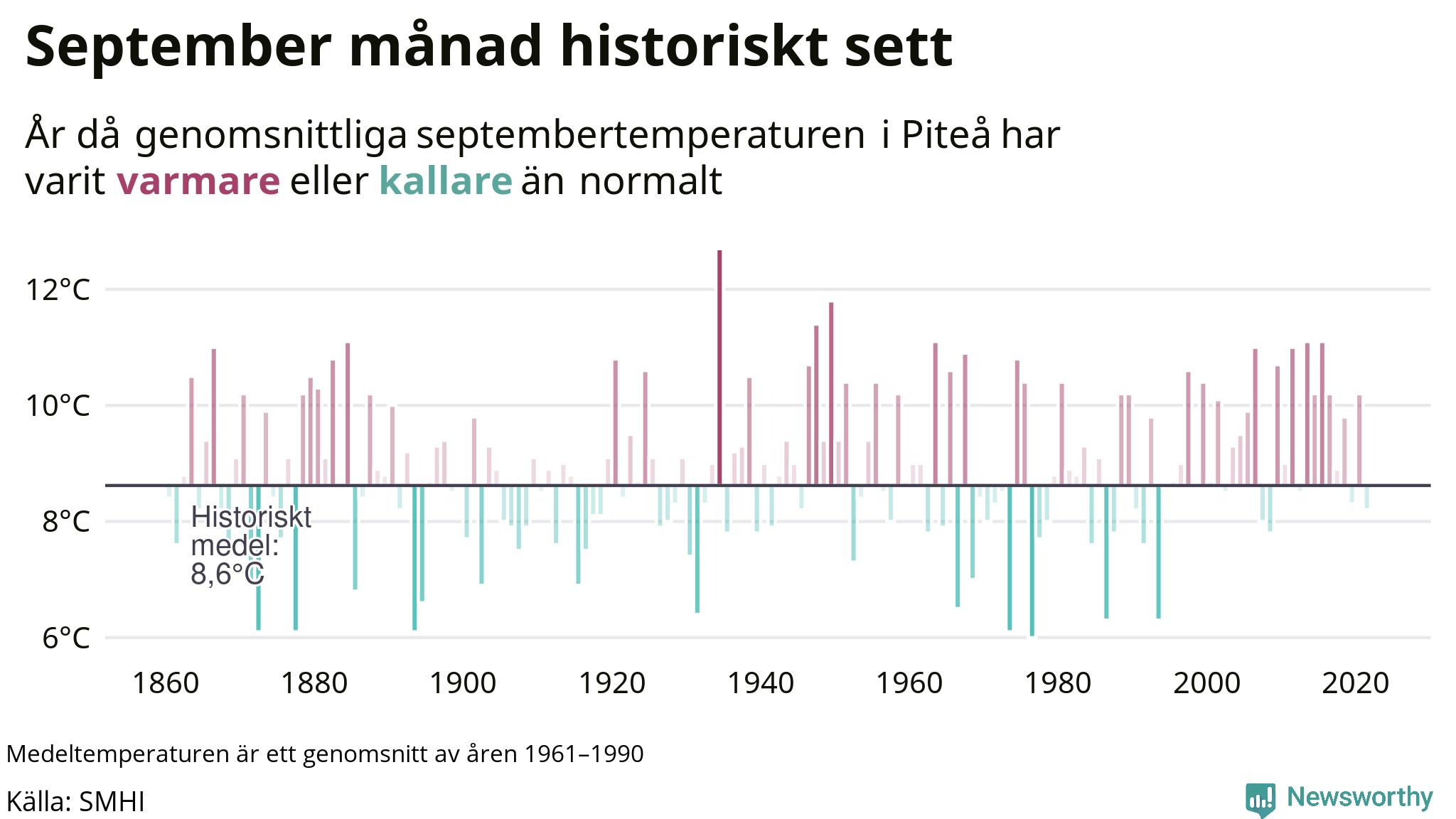 Graf: Medeltemperatur för september vid Piteå år för år