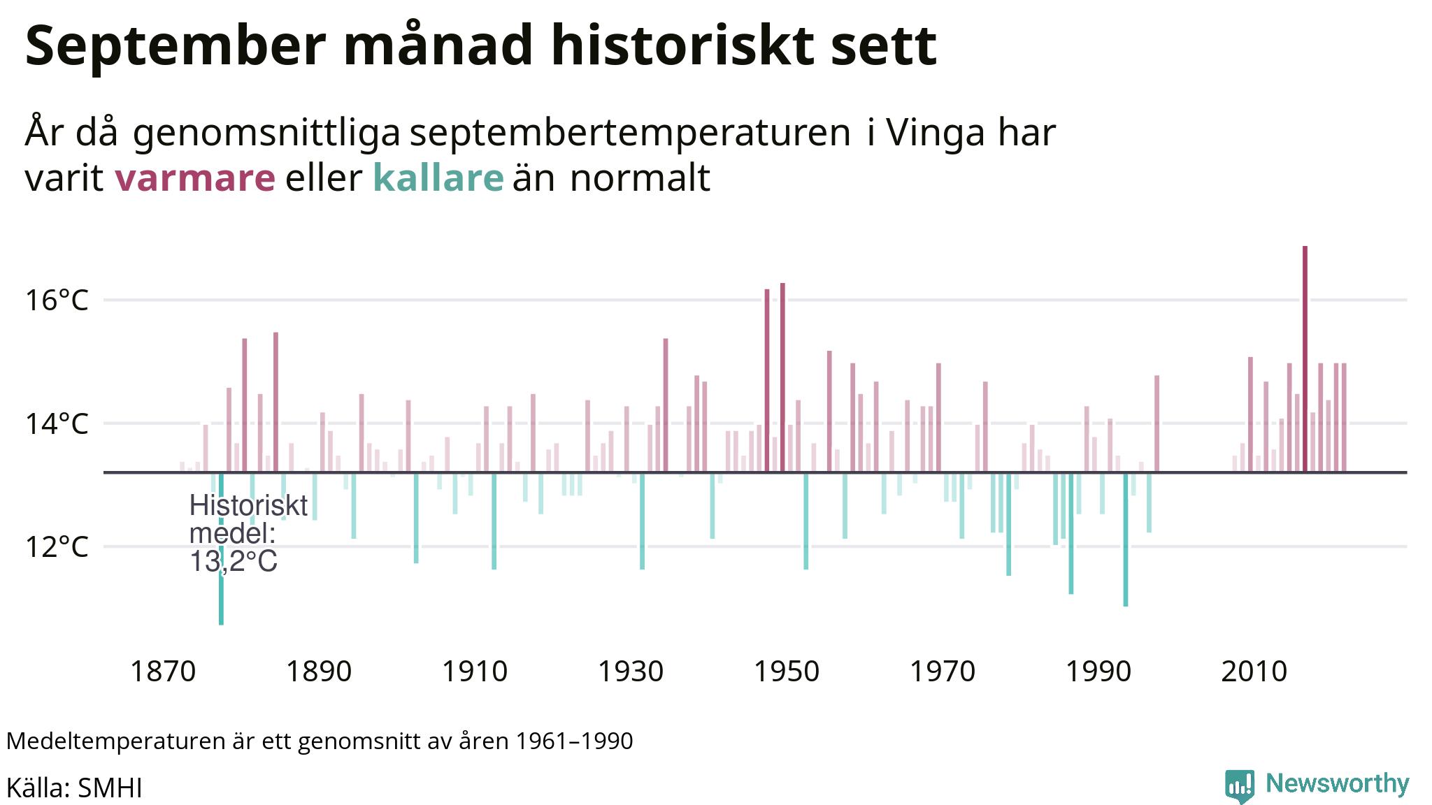 Graf: Medeltemperatur för september vid Vinga år för år