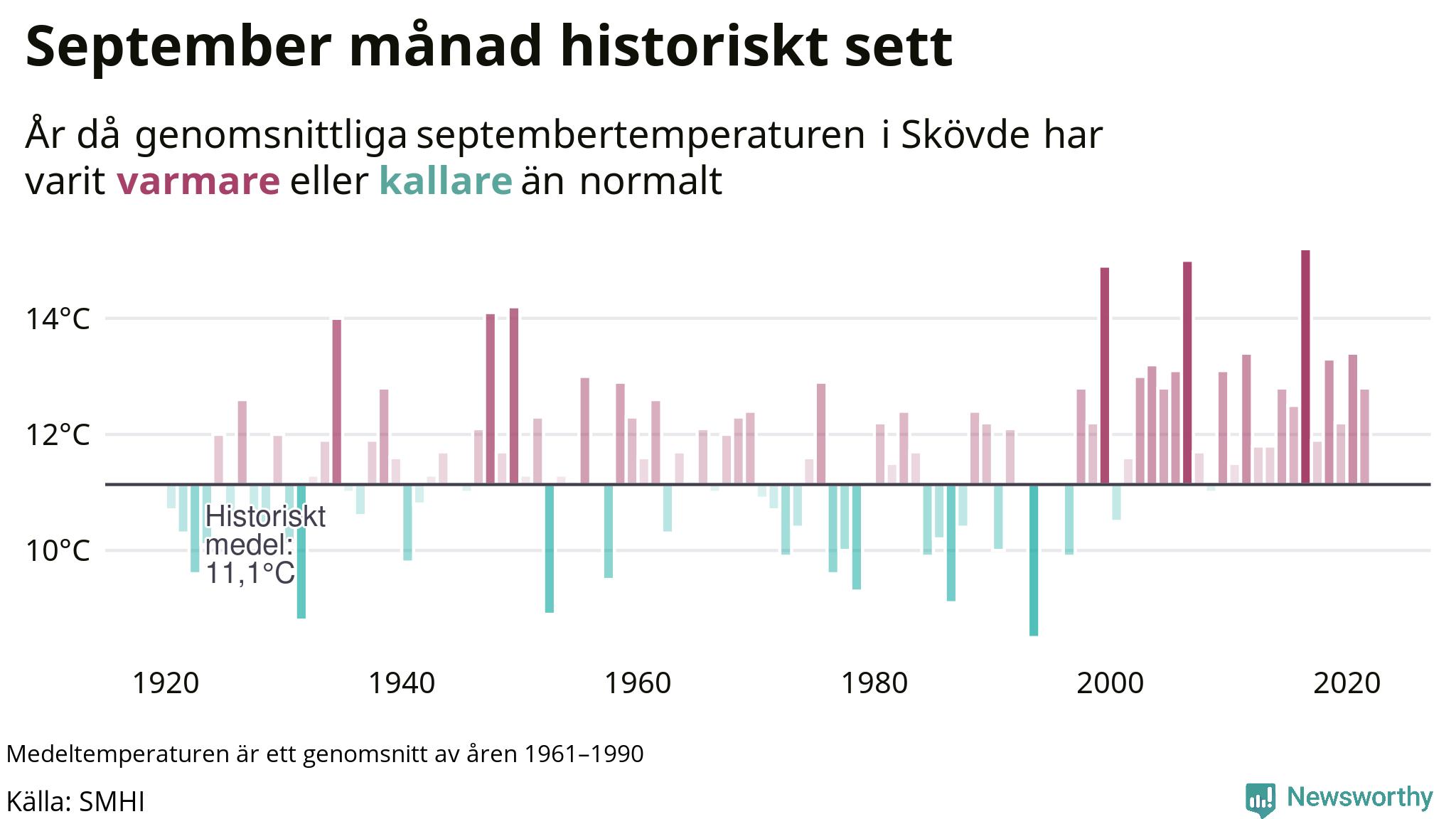 Graf: Medeltemperatur för september vid Skövde år för år